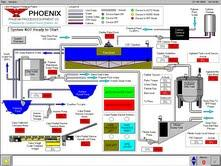 PHOENIX Process Equipment Company