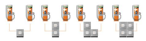 ChargePoint Express Plus - ChargePoint