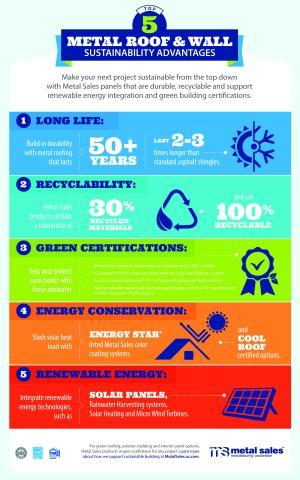 Metal Sales Sustainability