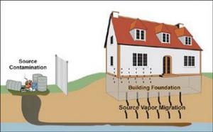 Soil Gas Vapor Intrusion - Centek Labs Syracuse NY