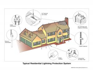 Residential Lightning Protection - Home Lightning Protection Systems | ECLE