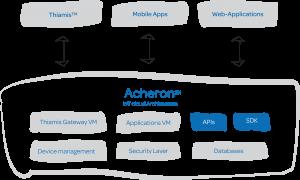 IoT platform - Airthinx | developers dreamland!