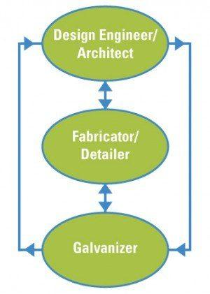 Design & Fabrication | American Galvanizer's Association