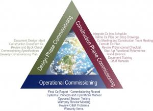 Smith Seckman Reid, Inc. (SSR) - Commissioning