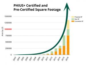 Project Certification Overview: Passive House Institute U.S.