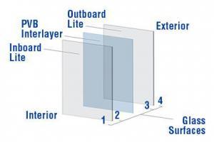 Laminated Glass Products | Laminated Impact Glass | PVB Laminated Glass