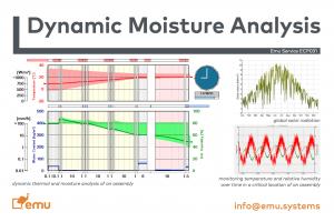 Dynamic Moisture Analysis (WUFI®) – Emu Systems