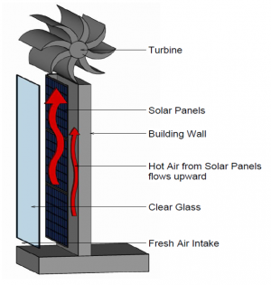 Solar Wind | Advanced Technology Structures