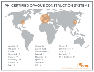 PHI Construction System Certification